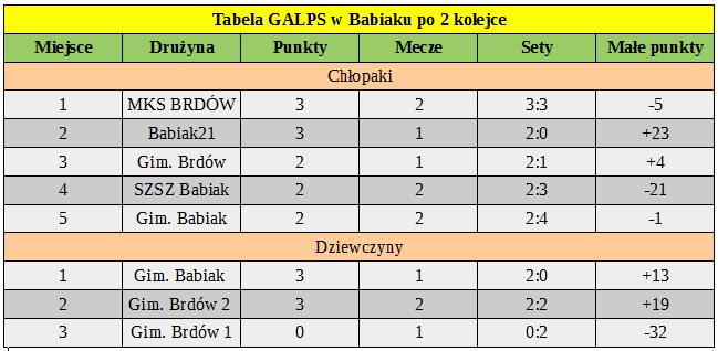 tabela  po 2 kolejce